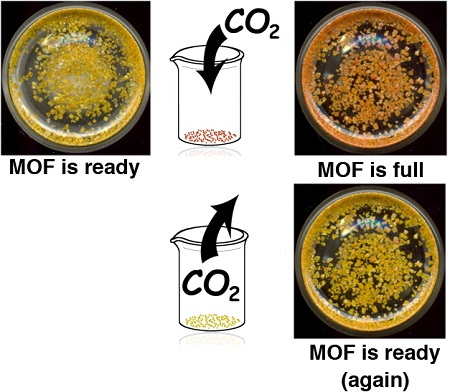 Green Metal Organic Reversible Carbon Dioxide Capture